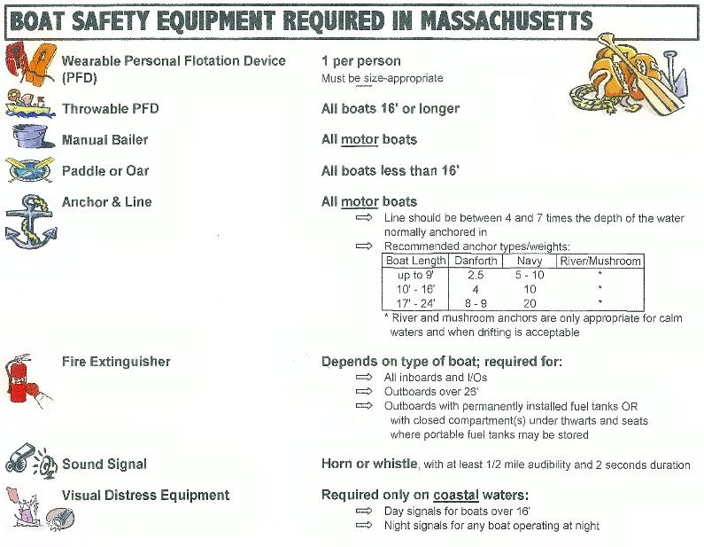 Onota Boat Livery - Required Boat Safety Equipment
